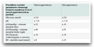 Gazometria z krwi pępowinowej - norma